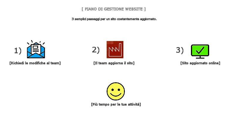 piano-gestione-sito-web